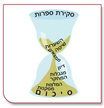 מתודולוגיית כתיבה אקדמית בצורת שעון חול